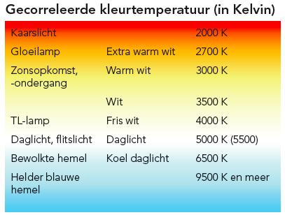 Kleurtemperatuur in kelvin